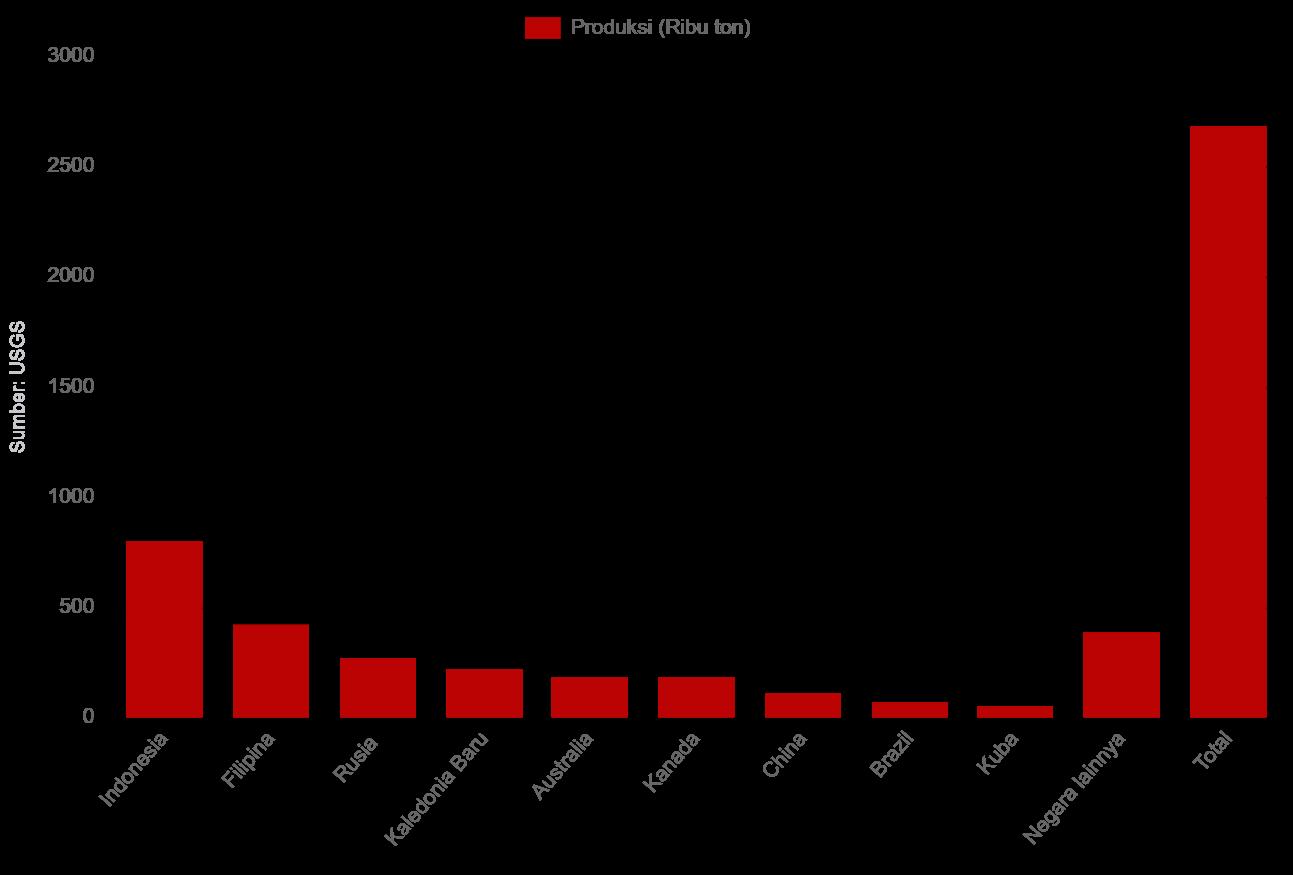 Indonesia produsen nikel terbesar di dunia